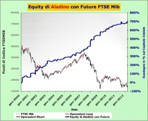 Equity di Aladino