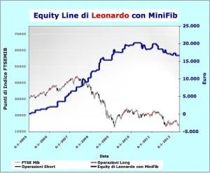 Equity di Leonardo