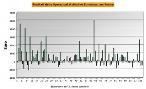 Grafico a Canne Eurostoxx