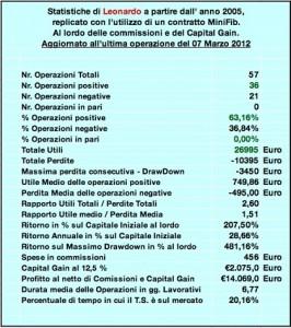 Statistiche di Leonardo